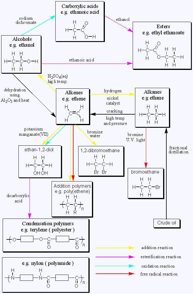 25+ best ideas about Organic chemistry on Pinterest