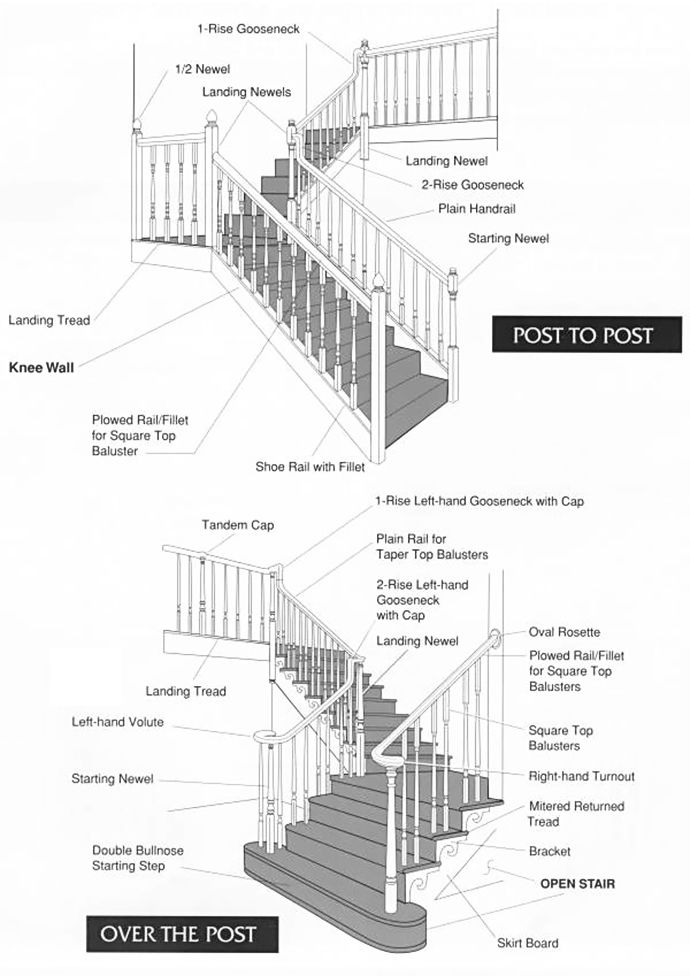 14 best images about Building terminology on Pinterest