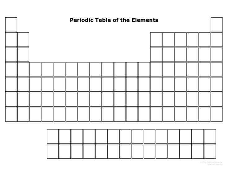 How well do you know the periodic table? Print this blank