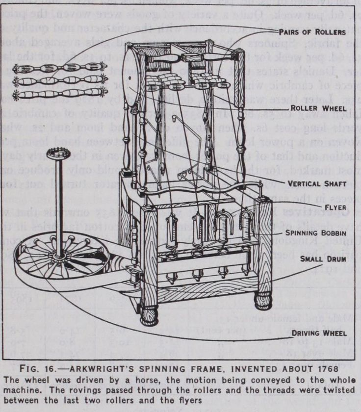 Weaving Loom Parts Diagram. Parts. Wiring Diagram Images