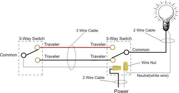 How to wire a 3-way switch. This is tied for the clearest
