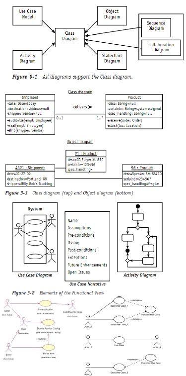 for design uml timing diagrams timing diagram uml timing diagram