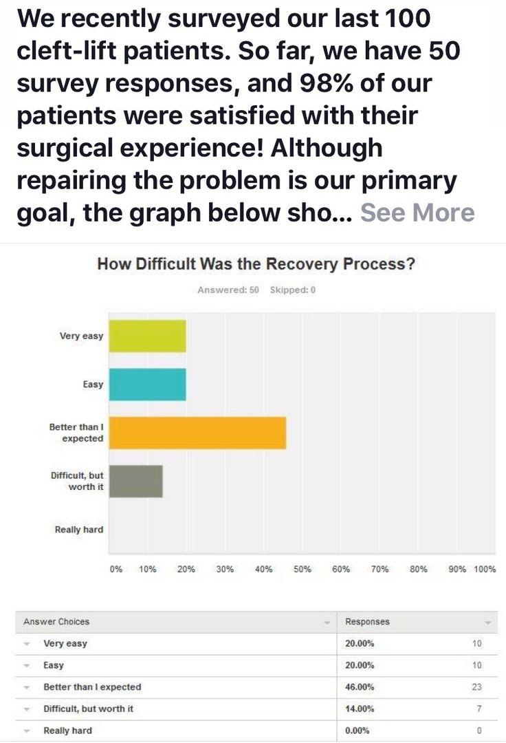 17 Best images about Pilonidal Surgery on Pinterest