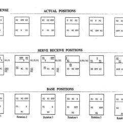 6 2 Volleyball Formation Diagram Advantages Of Cause And Effect 5-1 Rotation | 5 1 Offense Pinterest Best ...