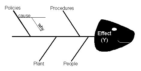 Fishbone Diagram Example, often used with