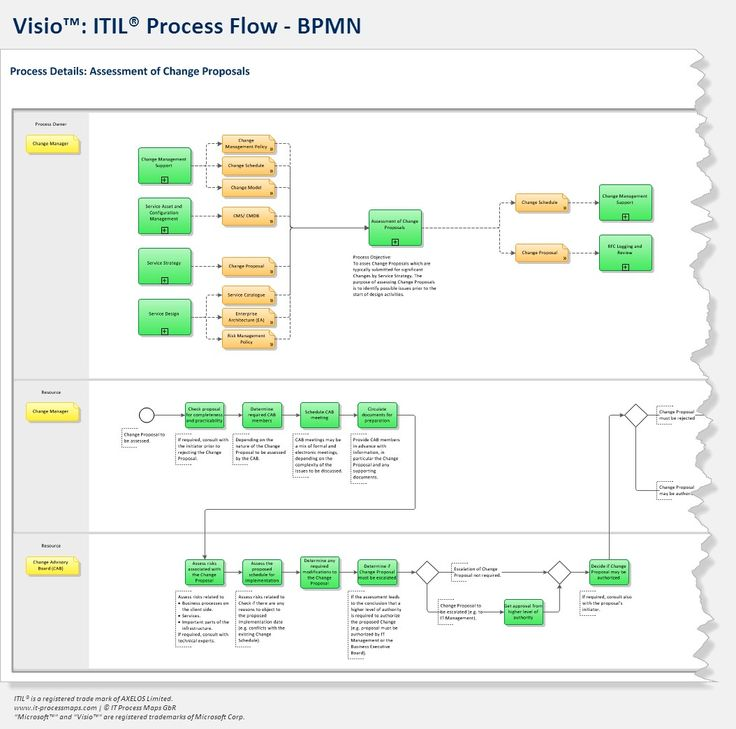 itil process diagram visio human eye unlabeled bpmn - flows: | pinterest products and maps