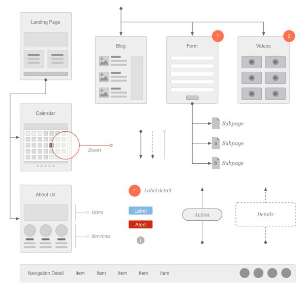 34 best images about WorkFlow Examples on Pinterest