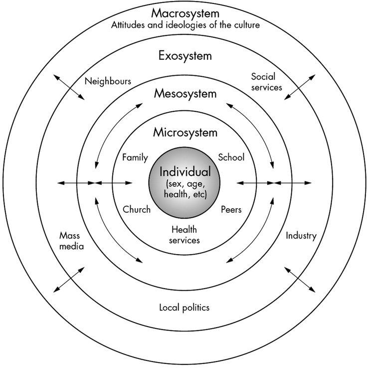 comfort theory diagram model
