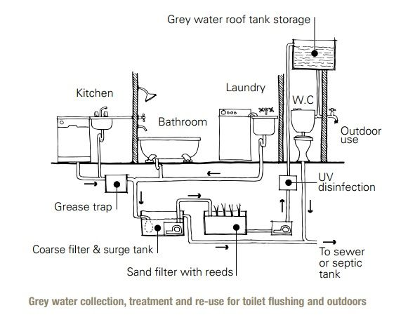 47 Best Images About Grey Water Systems On Pinterest Gardens