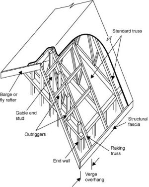Roof Gable Diagram | Roofing FAQs | Pinterest | Toolbox