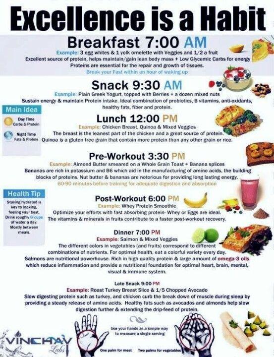 Best 20+ Weight gain plan ideas on Pinterest