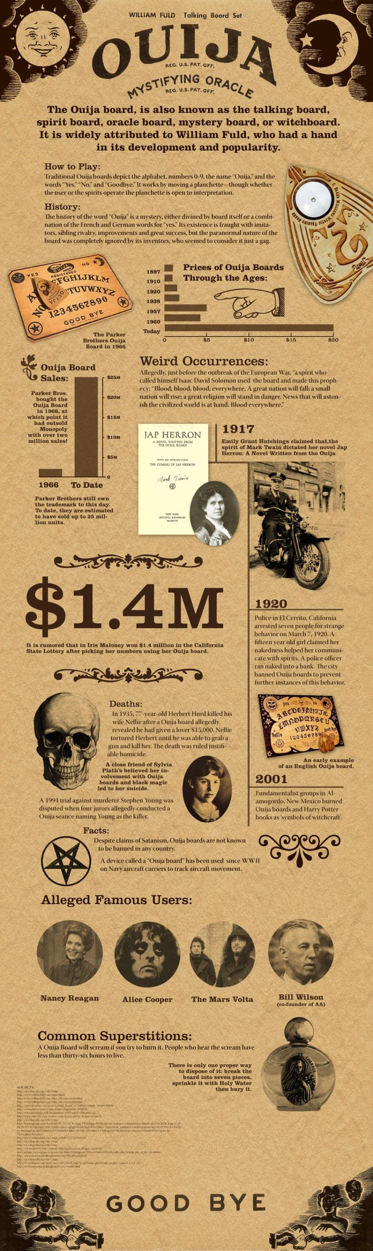 Ouija Board Infographic. Be careful playing with a used one you dont know the ow