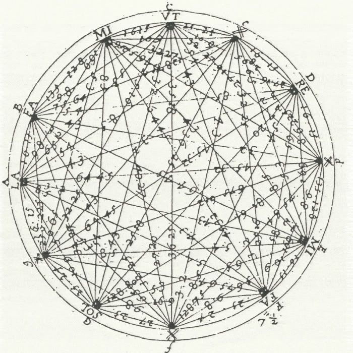 the circle of fifths shows the relationships among the 12