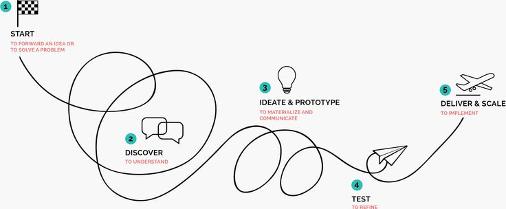 We love Design Thinking as a method and philosophy to