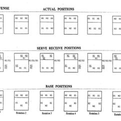6 2 Volleyball Offense Diagram 2002 Nissan Altima Fuse Rotation Explained | Defense Image Search Results Coaching ...