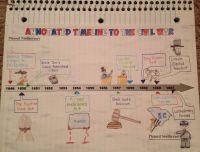 Civil War Timeline Worksheet. Worksheets. Tutsstar