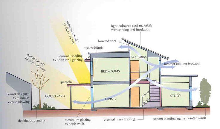 Passive Solar Design Elements Google Search SUN POWER
