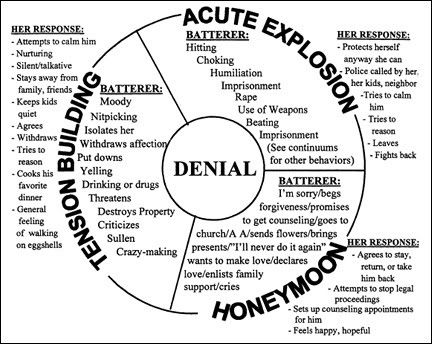 Domestic Violence Circle of abuse #domesticviolence #dv #