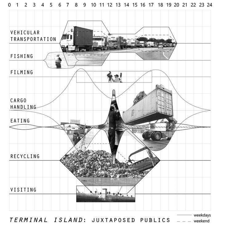 "The user study: Joseph Veliz, ""Terminal Island: Juxtaposed"