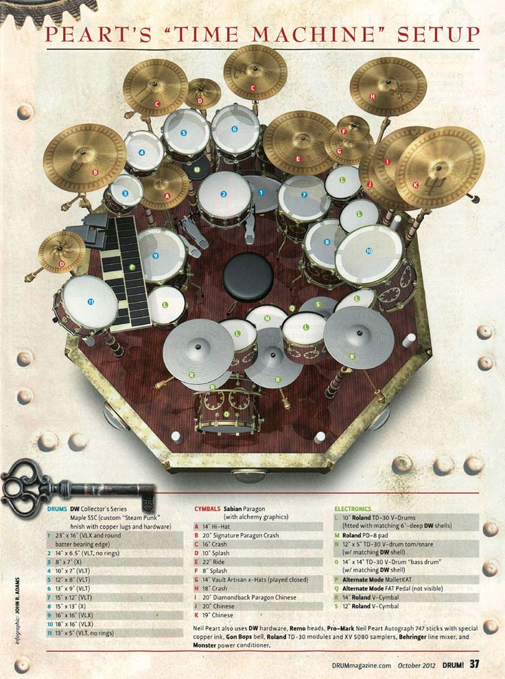 Drum Kit Diagram Part Furthermore Electronic Drum Diagram