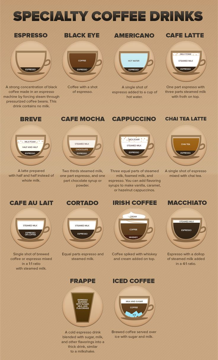 coffee cocktails infographic