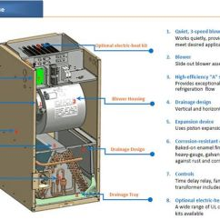 Schematic Of Rheem Gas Furnace Wiring Diagram 12 Volt Relay Symbols Outside Ac Unit | Aircon Central Air Conditioner Handler Ideas For The House ...