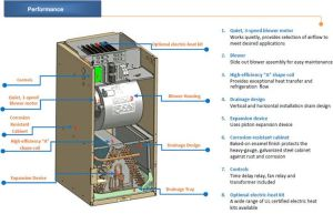 Outside AC Unit Diagram | AirCon Central Air Conditioner Air Handler | Ideas for the House