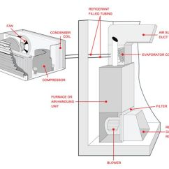 Daikin Split System Air Conditioner Wiring Diagram Silverado Radio Outside Ac Unit | Of A Central Conditioning And Its Components Ideas ...