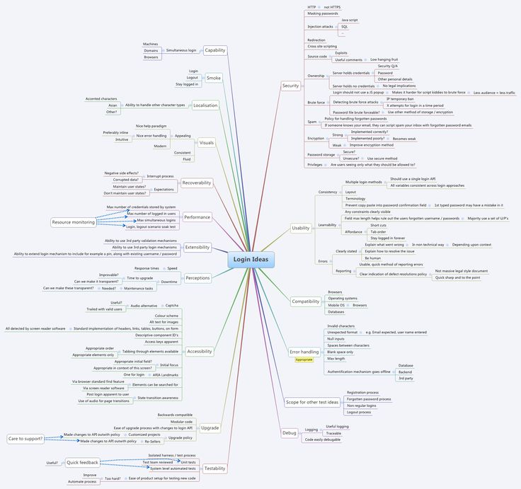 77 best images about Testing MindMaps on Pinterest
