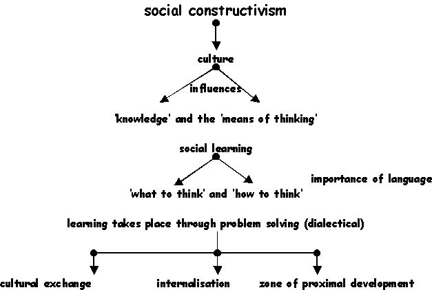 1000+ ideas about Social Constructivism on Pinterest