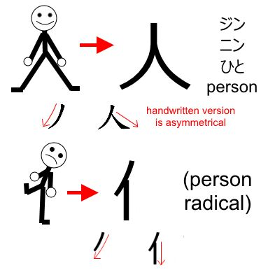 17 Best images about Languages ~ BASIC CHINESE CHARACTERS