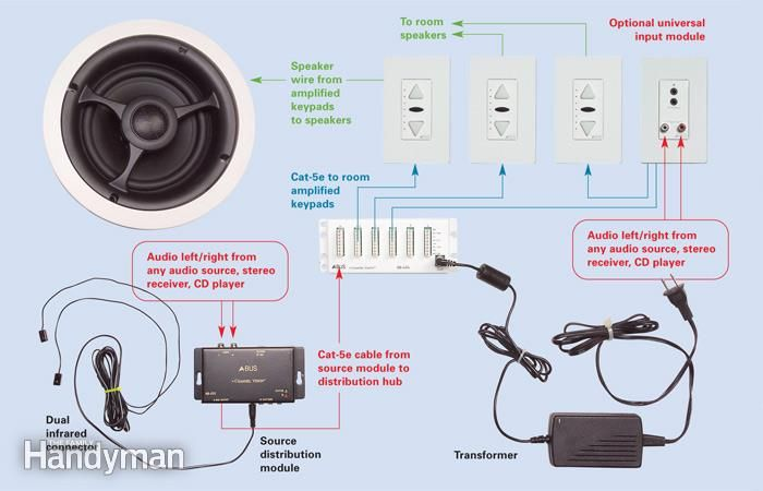 Whole House Audio Wiring