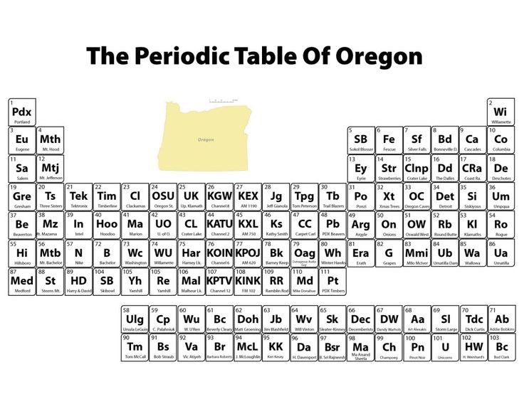 77 best images about Periodic Table? (1) on Pinterest