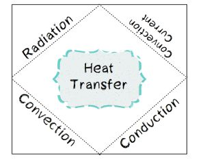 17 Best images about Heat Transfer on Pinterest