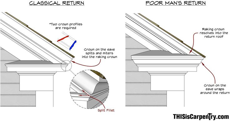 Nerdalert! Pediments and eave returns! SketchUp Tutorial