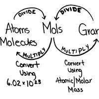 870 best images about Chemistry on Pinterest