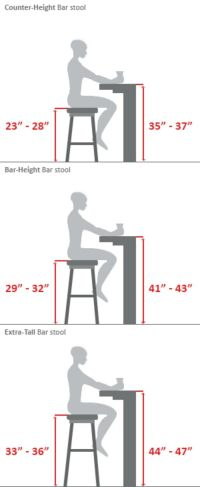 ~Bar Stool Buying Guide...Or the builder's guide. When ...