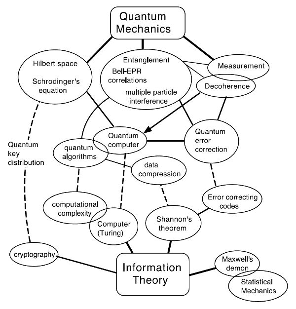17 Best ideas about Quantum Mechanics on Pinterest