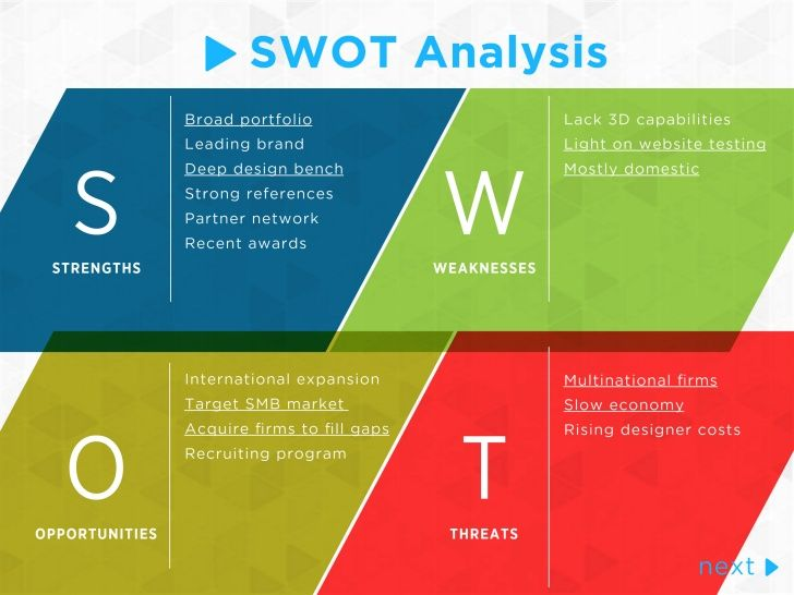 Swot Chart Google Search Swot Pinterest Google