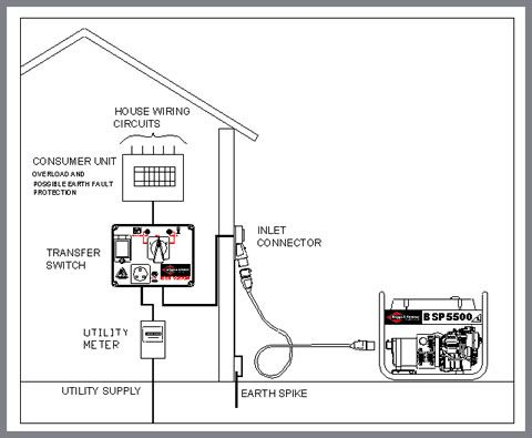 square d manual transfer switch wiring diagram 2002 sv650 1000+ ideas about generator on pinterest | cheap generators, tools and ...