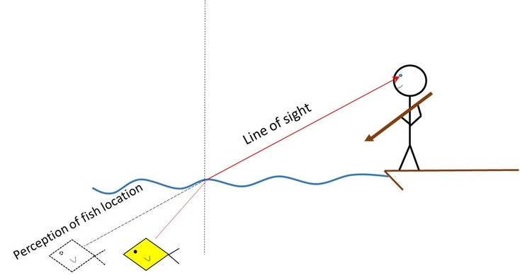 1000+ ideas about Refraction Of Light on Pinterest