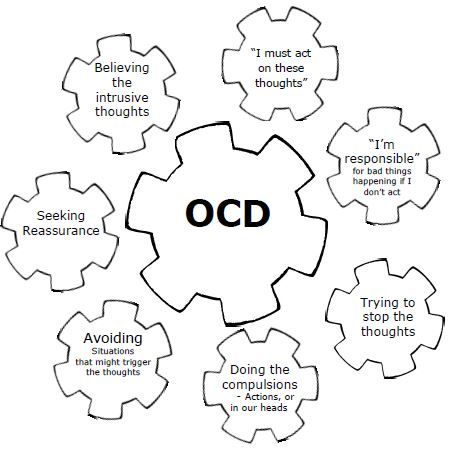 17 Best images about Obsessive Compulsive Disorder (OCD