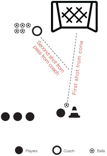 25+ best ideas about Soccer drills for kids on Pinterest