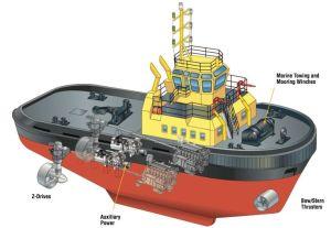 parts of a cargo ship diagram  Google Search   Tugs