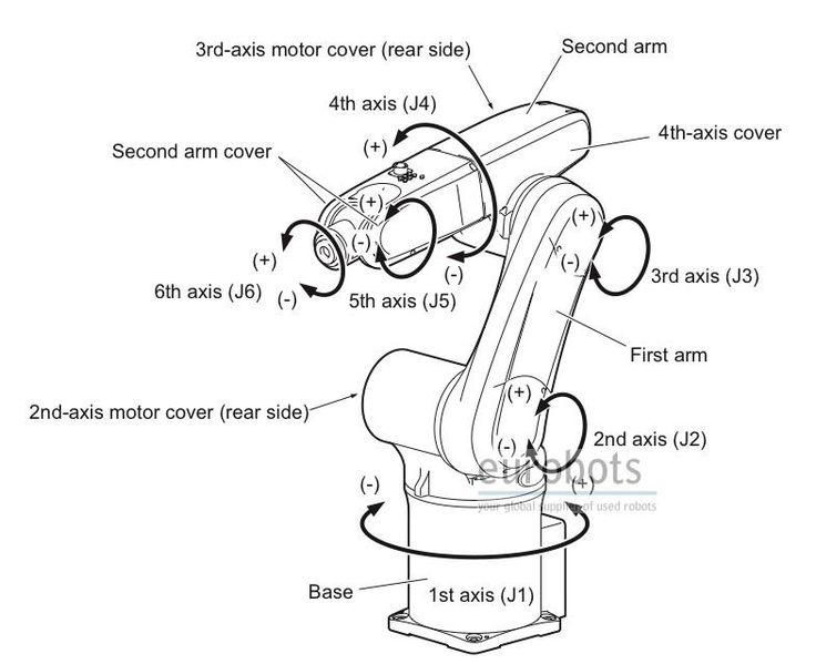 BLOCK DIAGRAM FOR A ROBOT ARM CONTROL SYSTEM - Auto Electrical ... on gsxr 1000 headlight, gsxr 1000 battery, fzr 1000 wiring diagram, gsxr 600 wiring diagram, gsxr 1000 oil pump, gsxr 1000 exhaust, gsxr 1000 wheels, gsxr 1000 engine diagram, gsxr 1000 ecu, gsxr 1000 parts, tl 1000 r wiring diagram, gsxr 1000 clutch, ninja 1000 wiring diagram, gsxr 1000 automatic transmission, gsxr 1000 frame, gsxr 1000 transformer, gsxr 1100 wiring diagram, gsxr 1000 owner manual, gsxr 1000 motor, gsxr 1000 piston,