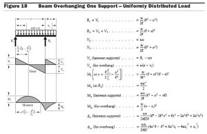 Beam Diagrams Fixed Connection   Formulas for Cantilevered