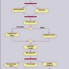 Shopping Uml Sequence Diagram Examples 2000 Hyundai Elantra Wiring Activity For Online System | Diagrams ...