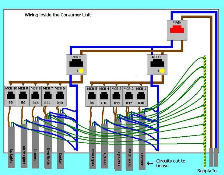 domestic electrical wiring diagram uk 2001 dodge ram 1500 transmission replacing the consumer unit | energy pinterest o'jays