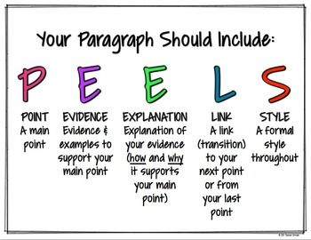 WRITING PARAGRAPHS: COMMON CORE