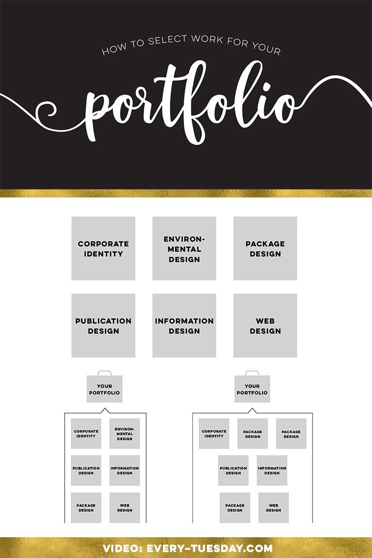 How To Select Work For Your Portfolio Graphics Videos